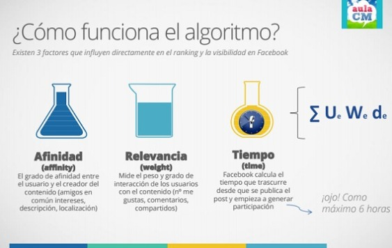 Fórmula algoritmo facebook
